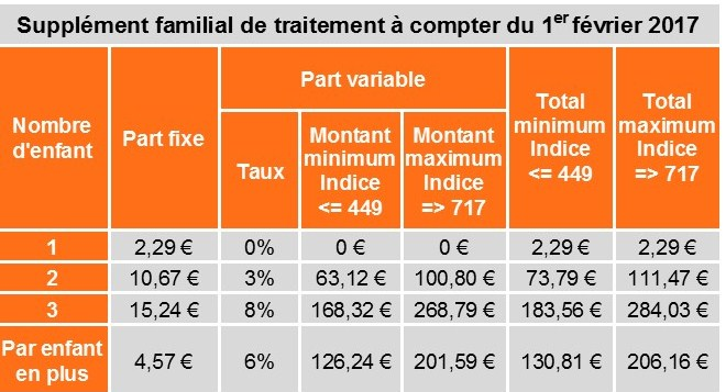 Cfdt Le Supplement Familial De Traitement